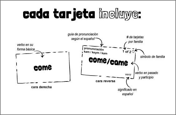Mejor Método Para Aprender Verbos Irregulares En Inglés Dilo En Inglés