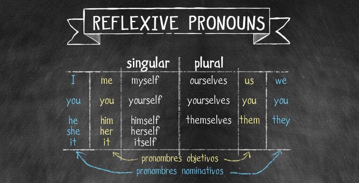 Pronombres Reflexivos en ingles