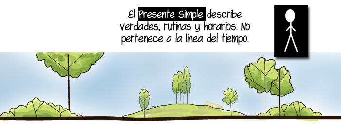 Class 15-Presente Simple