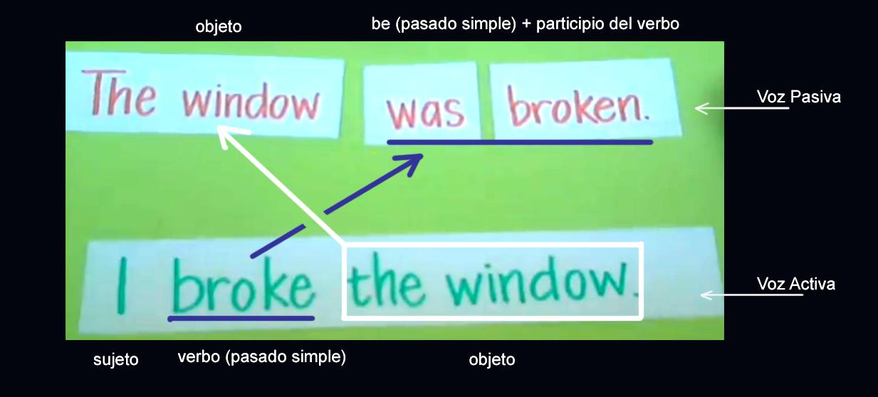 Cómo Formar La Voz Pasiva En Inglés Dilo En Inglés